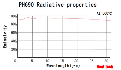 Excellent the radiation wavelength characteristic!