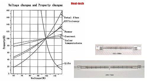 Halogen Line Heater