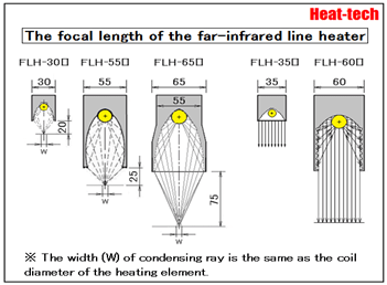 Summary of Far-infrared Line Heater