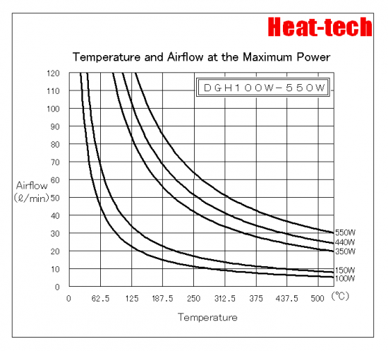 """Temperature and Air flow at the Maximum Power"" graph"