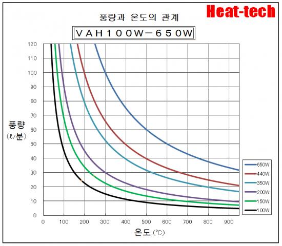 """""""풍량과 온도의 관계""""그래프"""