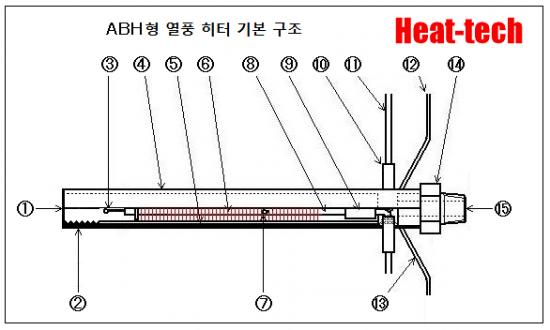 열풍 히터의 구조