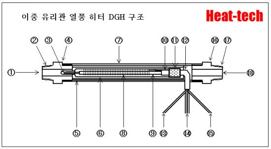 이중 유리관 열풍 히터 DGH 시리즈의 구조