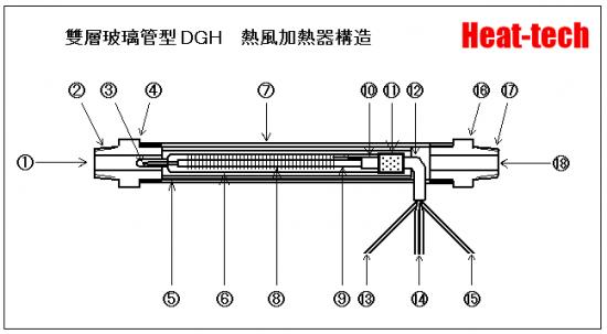 熱風加熱器的構造