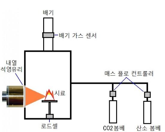 할로겐 포인트 히터 의한 제 3 호 낮은 산소 농도 하에서 연소 시험