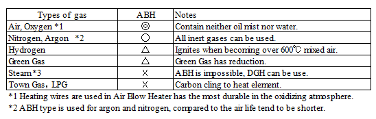 Air Blow Heater Laboratory Kit 220v-3kw-29PH(External air supply Type)