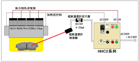 自動溫度控制→HHC 2系列