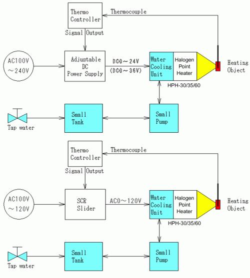Auto setting Cooling Unit Installation