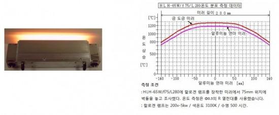 고온 가열, 5 초 만에 1000 ℃ ~ 1400 ℃로 승온합니다!