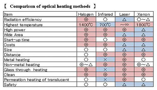4-8.Comparison of optical heating methods