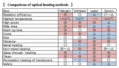 4-8.Comparison of optical heating methods