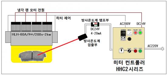 6-2.자동 온도 제어 → HHC2 시리즈