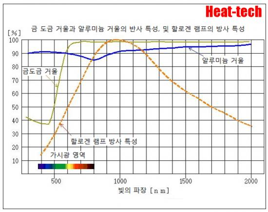 7.적외선 흡수율