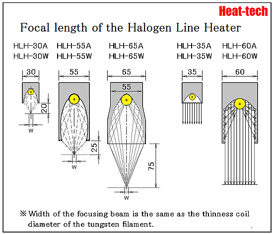 Halogen Line Heater
