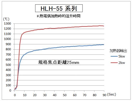 高温加熱,加熱至1000℃只需5秒!