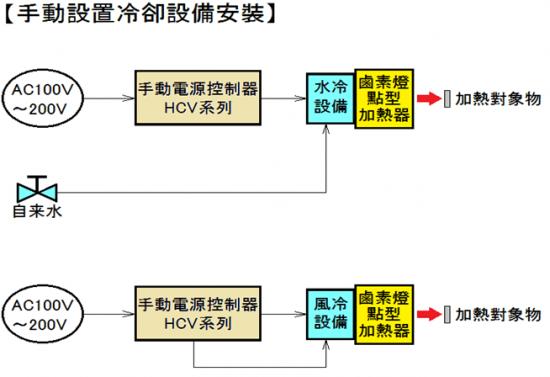 高速點加熱 鹵素燈點型加熱器 HPH 系列