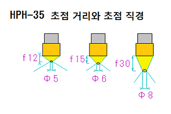 HPH-35