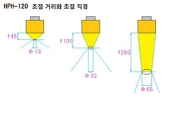 HPH-120