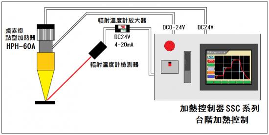 台階控制→SSC系列
