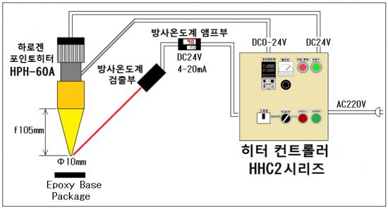 자동 온도 제어 → HHC2 시리즈