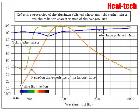 Infrared absorption rate