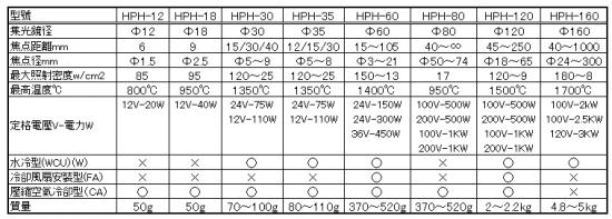 鹵素燈點型加熱器 型號列表