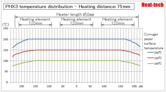 PHX Temperature distribution