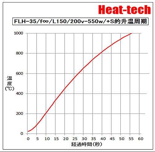 能高精度的溫度控制。