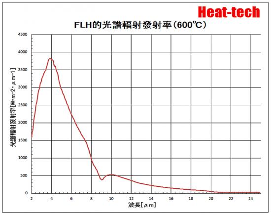 FLH-600℃