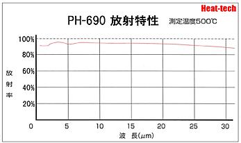 PH-690 放射特性