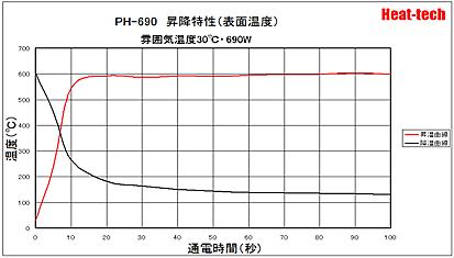 PH-690 昇降特性(表面温度)