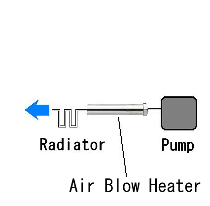 Manufacturing of heating sterilization air  by the Air Blow Heater
