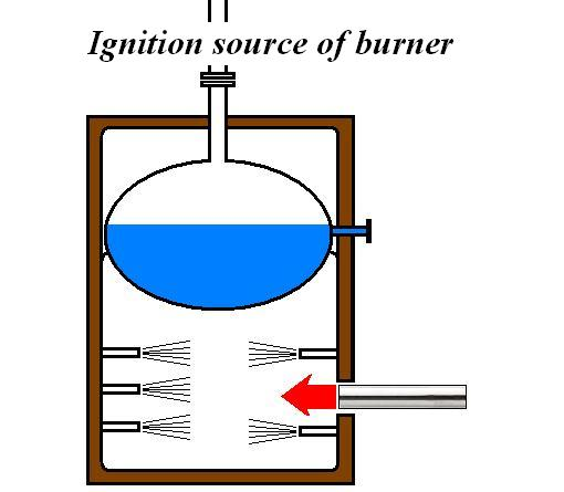 Ignition source of burner   by the Air Blow Heater