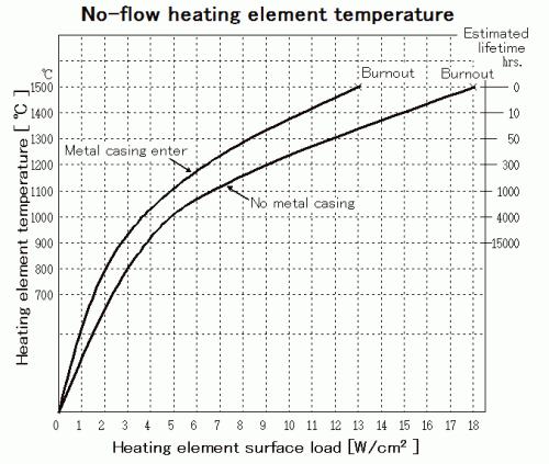 No-flow heating