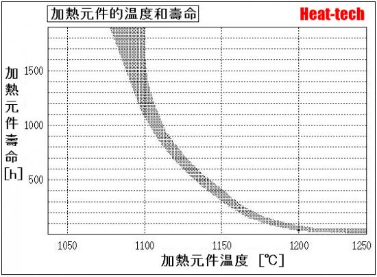 熱風加熱器的壽命