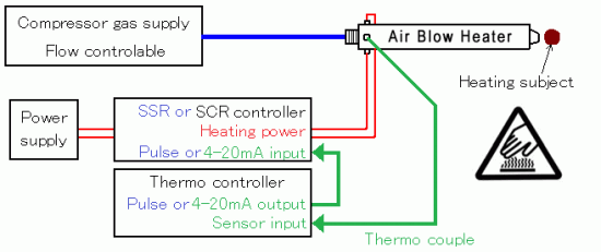 Configuration using thermo controller