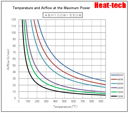 ABH-100W-550W Thermal capability
