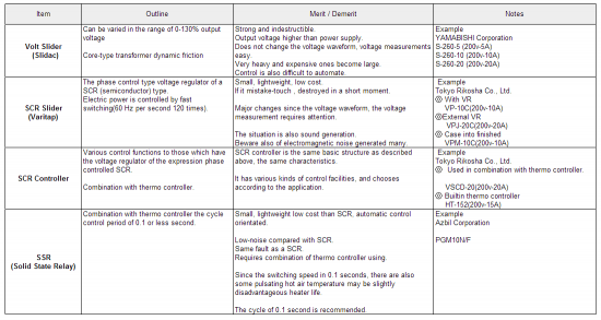 Comparison table of various power system