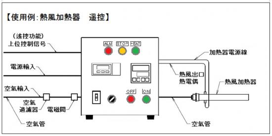 温度調節、質量流量控制和遙控効能