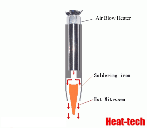 Heat source of nitrogen shield soldering iron  by the Air Blow Heater