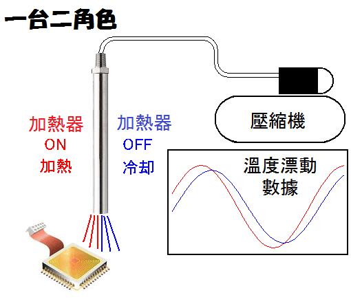 電子部件的温度漂移檢測