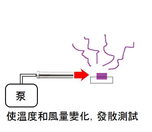 香水的熱擴散試驗檢測