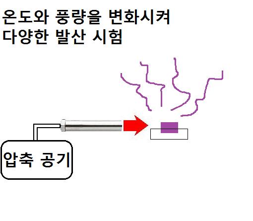 제 79 호 향료의 발산 테스트  열풍 히터 의한