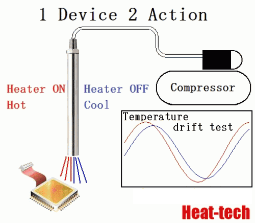 Temperature drift test of electronic device  by the Air Blow Heater