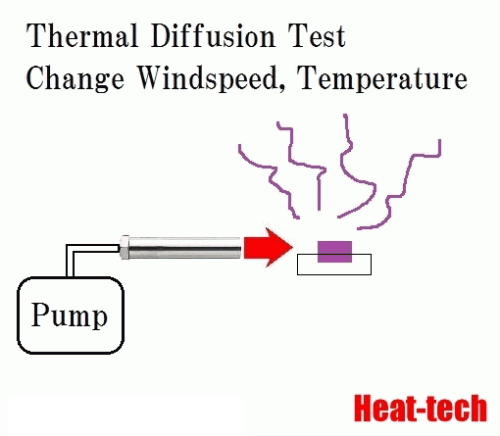 Thermal Diffusion test of perfumes  by the Air Blow Heater