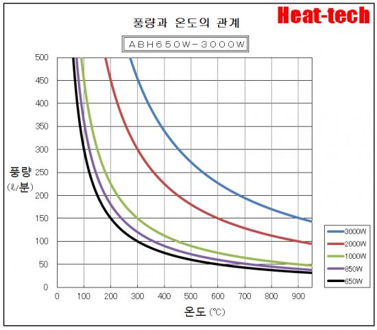 온도 특성 ABH-650W-3kW