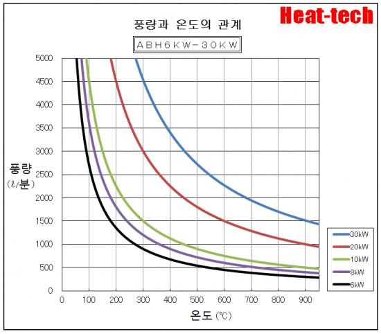온도 특성 ABH-6kW-30kW