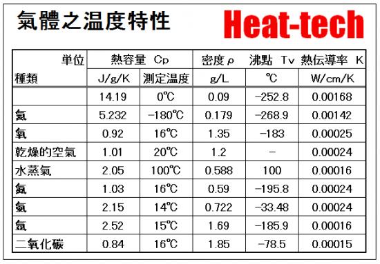 氣體之温度特性