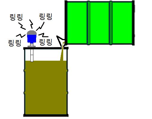제 6 호 폐 도료의 리필 - 드럼 캔 액면계 에서 사용 예제