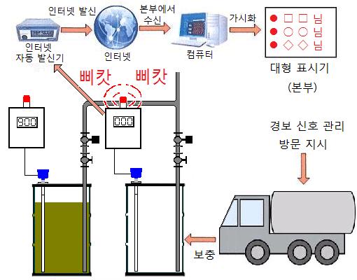 드럼 캔 액면계 의한 제 12 호 유체 기름의 잔량 관리 및 자동 보충